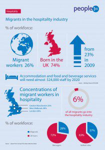 Hospitality infographic